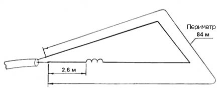 Многодиапазонная антенна Delta Loop